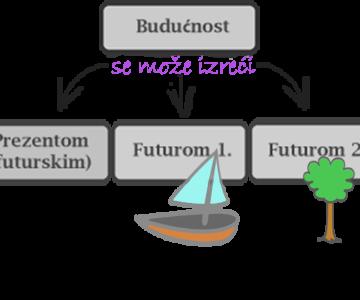 Future tense – Futur I