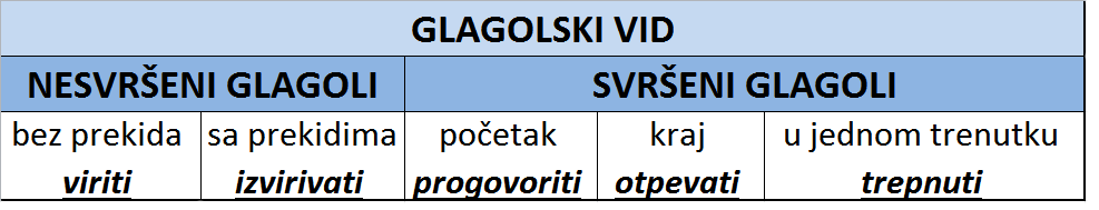 Perfective and imperfective verbs / svršeni i nesvršeni glagoli